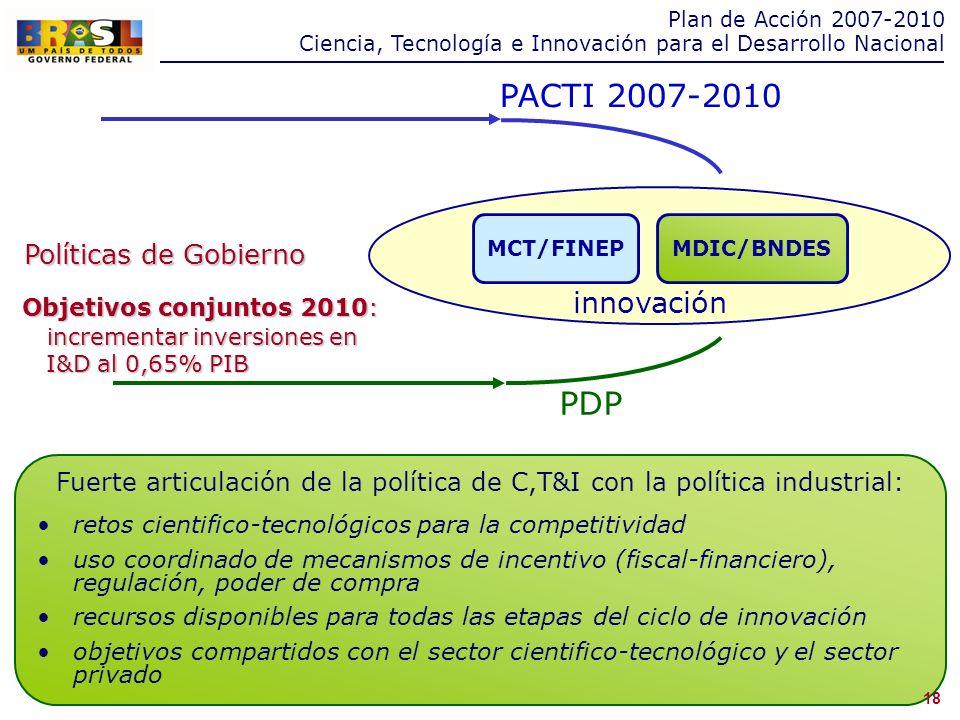 Fuerte articulación de la política de C,T&I con la política industrial: retos cientifico-tecnológicos para la competitividad uso coordinado de mecanismos de incentivo (fiscal-financiero), regulación, poder de compra recursos disponibles para todas las etapas del ciclo de innovación objetivos compartidos con el sector cientifico-tecnológico y el sector privado PACTI 2007-2010 PDP MCT/FINEP MDIC/BNDES innovación Políticas de Gobierno Objetivos conjuntos 2010: incrementar inversiones en incrementar inversiones en I&D al 0,65% PIB I&D al 0,65% PIB 18 Plan de Acción 2007-2010 Ciencia, Tecnología e Innovación para el Desarrollo Nacional