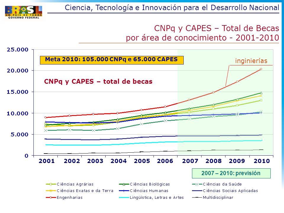 2007 – 2010: previsión CNPq y CAPES – Total de Becas por área de conocimiento - 2001-2010 CNPq y CAPES – total de becas 2001 2002 2003 2004 2005 2006 2007 2008 2009 2010 inginierías Meta 2010: 105.000 CNPq e 65.000 CAPES Ciencia, Tecnología e Innovación para el Desarrollo Nacional