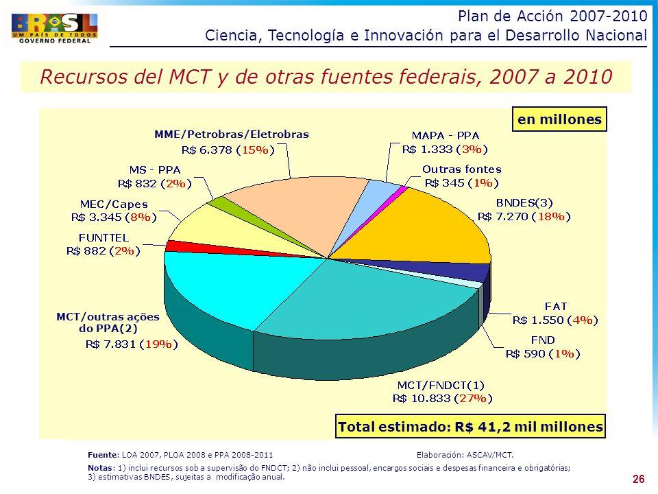 Recursos del MCT y de otras fuentes federais, 2007 a 2010 Fuente: LOA 2007, PLOA 2008 e PPA 2008-2011Elaboración: ASCAV/MCT.