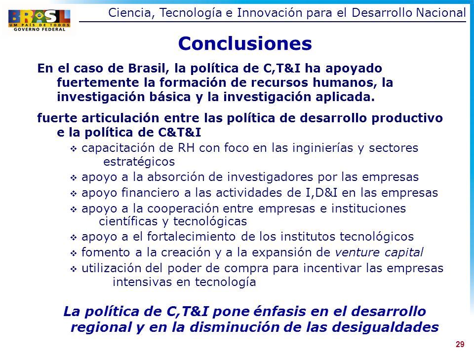 Conclusiones En el caso de Brasil, la política de C,T&I ha apoyado fuertemente la formación de recursos humanos, la investigación básica y la investigación aplicada.