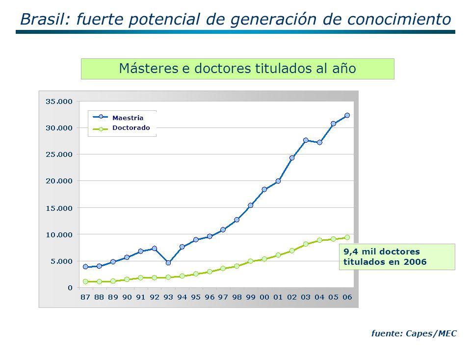 Másteres e doctores titulados al año fuente: Capes/MEC Brasil: fuerte potencial de generación de conocimiento 9,4 mil doctores titulados en 2006 Maestria Doctorado