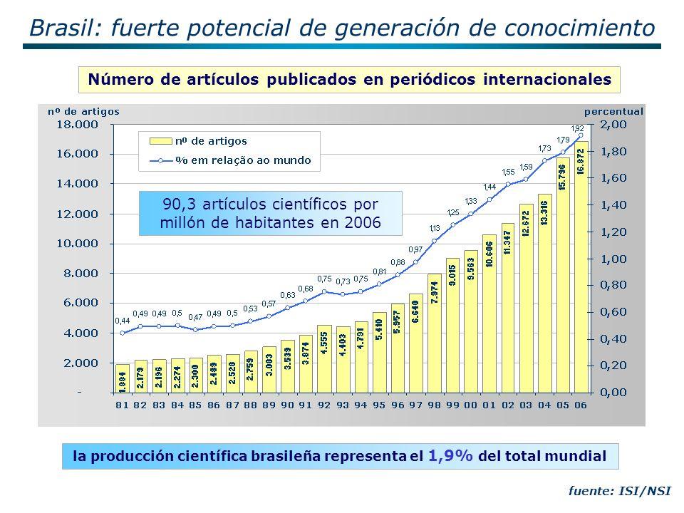 fuente: ISI/NSI la producción científica brasileña representa el 1,9% del total mundial Número de artículos publicados en periódicos internacionales 90,3 artículos científicos por millón de habitantes en 2006 Brasil: fuerte potencial de generación de conocimiento