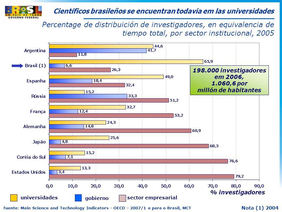 Científicos brasileños se encuentran todavia em las universidades % investigadores Percentage de distribuición de investigadores, en equivalencia de tiempo total, por sector institucional, 2005 fuente: Main Science and Technology Indicators - OECD - 2007/1 e para o Brasil, MCT universidades sector empresarial gobierno Nota (1) 2004 198.000 investigadores em 2006, 1.060,6 por millón de habitantes