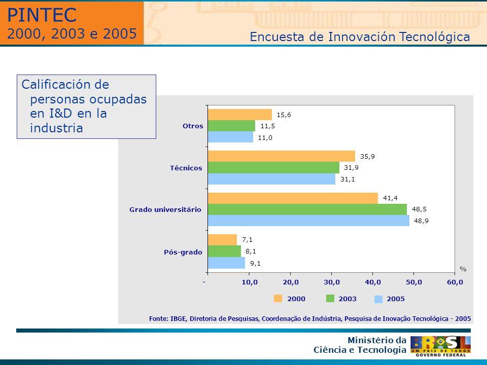 Ministério da Ciência e Tecnologia Fonte: IBGE, Diretoria de Pesquisas, Coordenação de Indústria, Pesquisa de Inovação Tecnológica - 2005 200520032000 9,1 48,9 31,1 11,0 8,1 48,5 31,9 11,5 7,1 41,4 35,9 15,6 -10,020,030,040,050,060,0 Pós-grado Grado universitário Técnicos Otros % PINTEC 2000, 2003 e 2005 Encuesta de Innovación Tecnológica Calificación de personas ocupadas en I&D en la industria