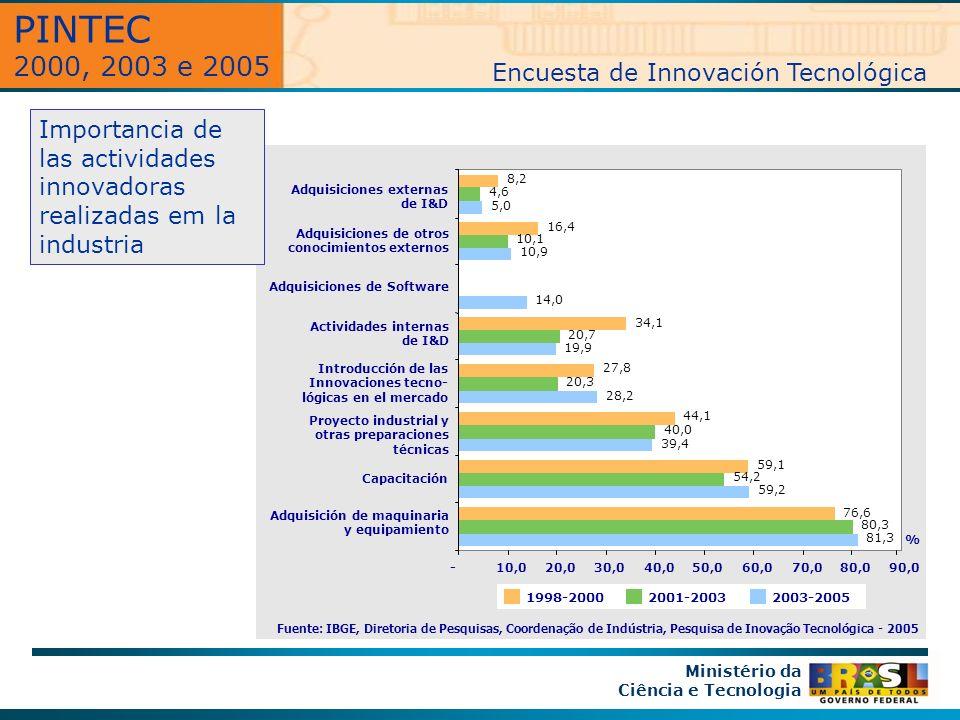 Importancia de las actividades innovadoras realizadas em la industria Ministério da Ciência e Tecnologia Fuente: IBGE, Diretoria de Pesquisas, Coordenação de Indústria, Pesquisa de Inovação Tecnológica - 2005 2001-20032003-20051998-2000 Adquisición de maquinaria y equipamiento Capacitación Proyecto industrial y otras preparaciones técnicas Introducción de las Innovaciones tecno- lógicas en el mercado Actividades internas de I&D Adquisiciones de Software Adquisiciones de otros conocimientos externos Adquisiciones externas de I&D 81,3 59,2 39,4 28,2 19,9 14,0 10,9 5,0 80,3 54,2 40,0 20,3 20,7 10,1 4,6 76,6 59,1 44,1 27,8 34,1 16,4 8,2 -10,020,030,040,050,060,070,080,090,0 % PINTEC 2000, 2003 e 2005 Encuesta de Innovación Tecnológica