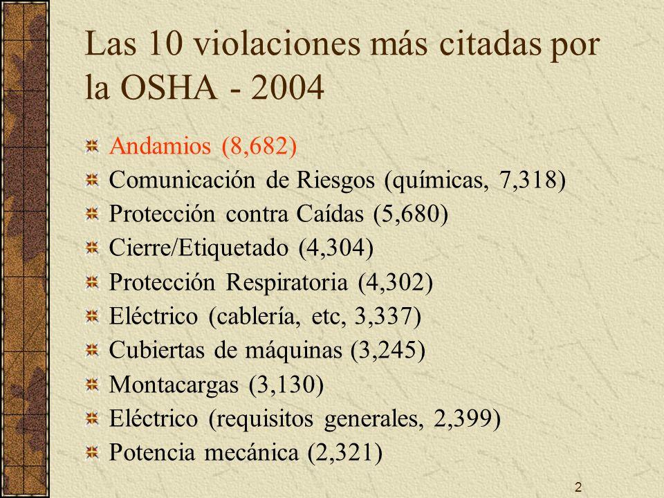 2 Las 10 violaciones más citadas por la OSHA - 2004 Andamios (8,682) Comunicación de Riesgos (químicas, 7,318) Protección contra Caídas (5,680) Cierre