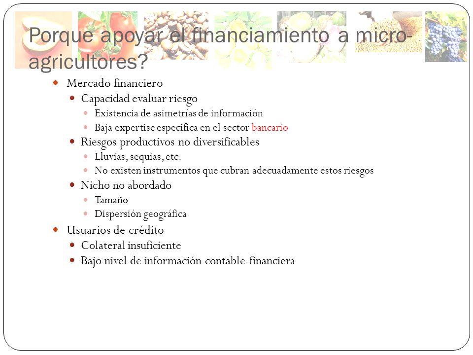 Porque apoyar el financiamiento a micro- agricultores? Mercado financiero Capacidad evaluar riesgo Existencia de asimetrías de información Baja expert