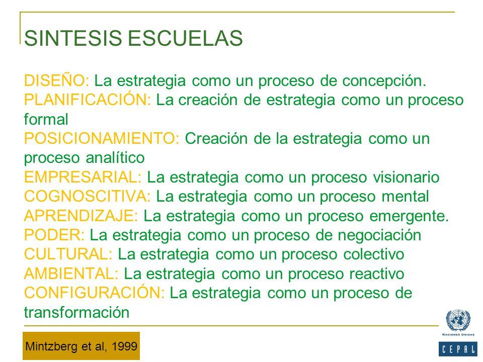 SINTESIS ESCUELAS DISEÑO: La estrategia como un proceso de concepción. PLANIFICACIÓN: La creación de estrategia como un proceso formal POSICIONAMIENTO