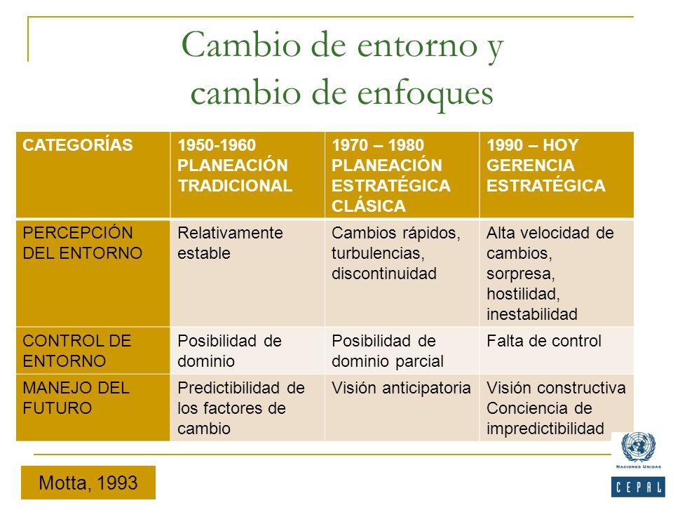 Cambio de entorno y cambio de enfoques CATEGORÍAS1950-1960 PLANEACIÓN TRADICIONAL 1970 – 1980 PLANEACIÓN ESTRATÉGICA CLÁSICA 1990 – HOY GERENCIA ESTRA