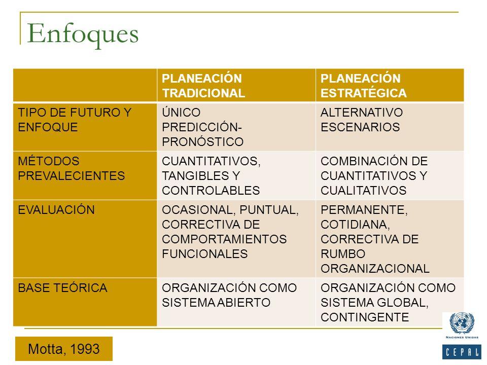 Enfoques PLANEACIÓN TRADICIONAL PLANEACIÓN ESTRATÉGICA TIPO DE FUTURO Y ENFOQUE ÚNICO PREDICCIÓN- PRONÓSTICO ALTERNATIVO ESCENARIOS MÉTODOS PREVALECIE