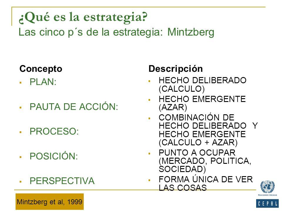 ¿Qué es la estrategia? Las cinco p´s de la estrategia: Mintzberg Concepto Descripción PLAN: PAUTA DE ACCIÓN: PROCESO: POSICIÓN: PERSPECTIVA HECHO DELI