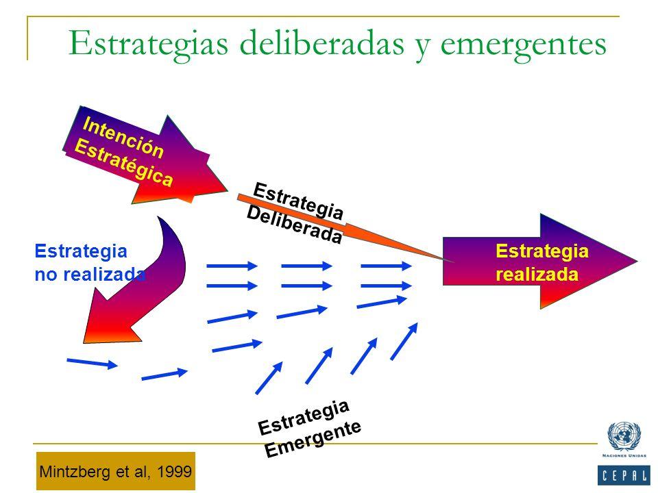 Estrategias deliberadas y emergentes Estrategia realizada Intención Estratégica Estrategia no realizada Estrategia Deliberada Estrategia Emergente Min