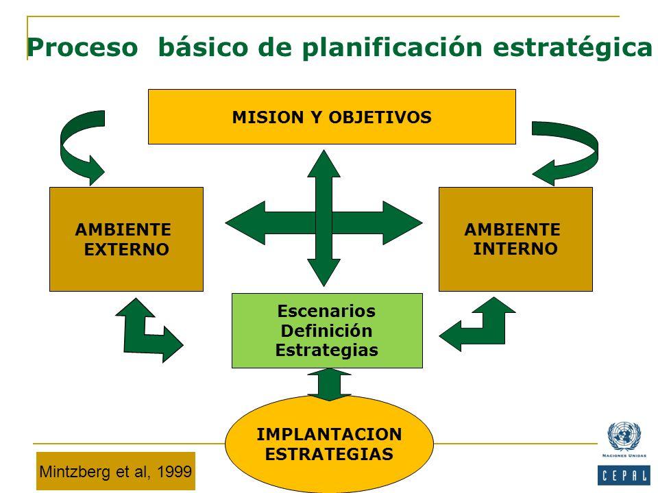 MISION Y OBJETIVOS AMBIENTE INTERNO AMBIENTE EXTERNO Escenarios Definición Estrategias Proceso básico de planificación estratégica IMPLANTACION ESTRAT