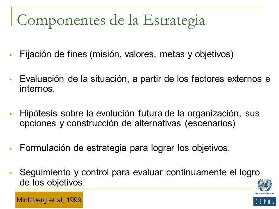 Componentes de la Estrategia Fijación de fines (misión, valores, metas y objetivos) Evaluación de la situación, a partir de los factores externos e in
