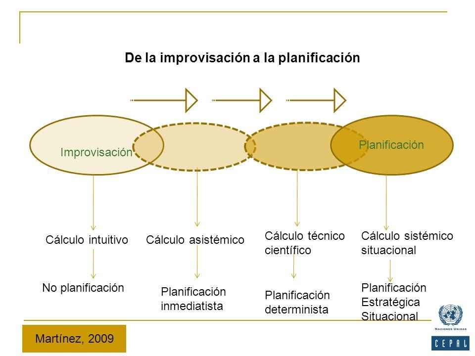 De la improvisación a la planificación Improvisación Planificación Cálculo intuitivoCálculo asistémico Cálculo técnico científico Cálculo sistémico si