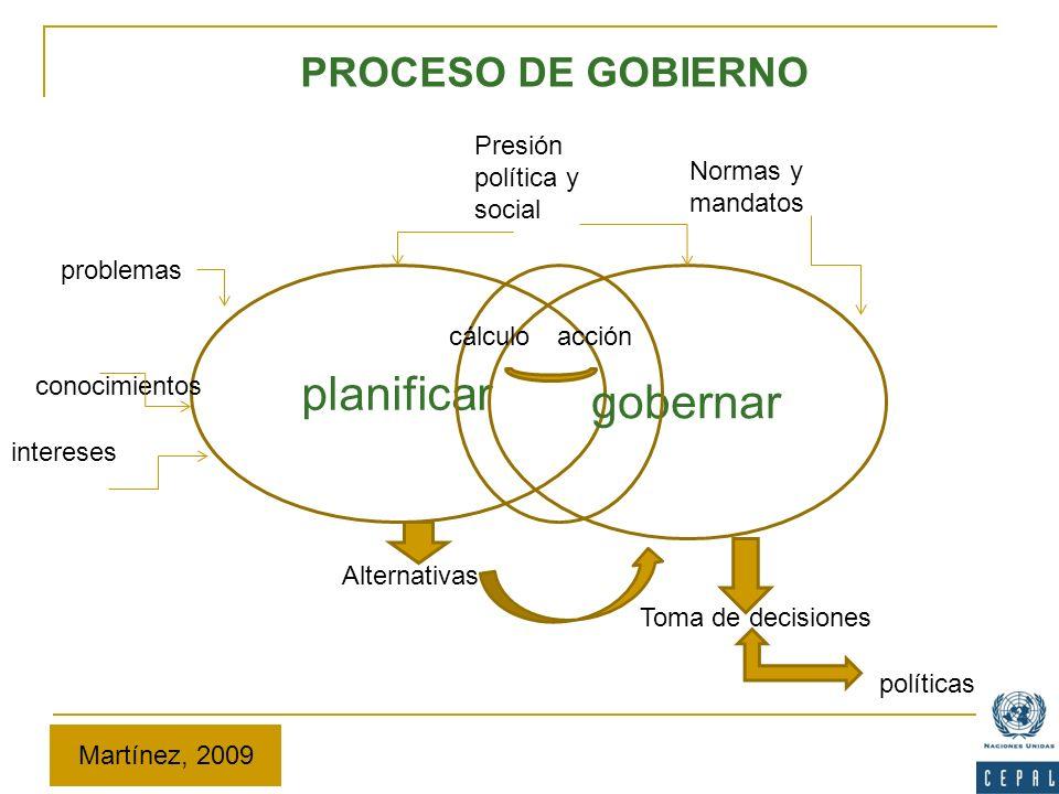planificar gobernar Alternativas Toma de decisiones problemas conocimientos intereses políticas cálculoacción Normas y mandatos Presión política y soc