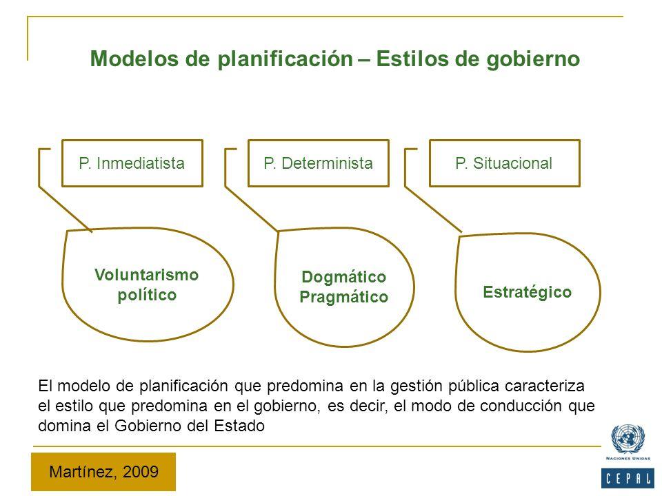 Modelos de planificación – Estilos de gobierno P. InmediatistaP. DeterministaP. Situacional Voluntarismo político Dogmático Pragmático Estratégico El