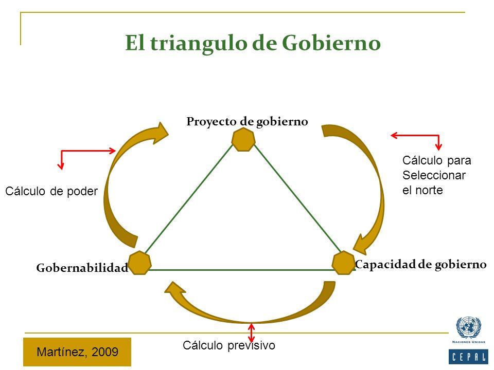 El triangulo de Gobierno Proyecto de gobierno Capacidad de gobierno Gobernabilidad Cálculo para Seleccionar el norte Cálculo de poder Cálculo previsiv