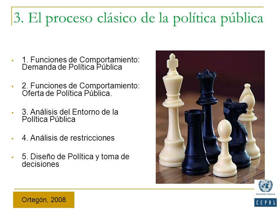 3. El proceso clásico de la política pública 1. Funciones de Comportamiento: Demanda de Política Pública 2. Funciones de Comportamiento: Oferta de Pol