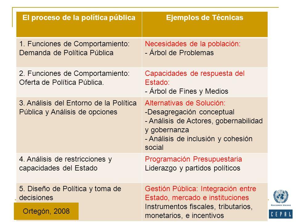 El proceso de la política públicaEjemplos de Técnicas 1. Funciones de Comportamiento: Demanda de Política Pública Necesidades de la población: - Árbol