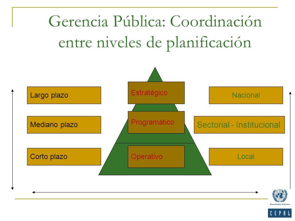 Gerencia Pública: Coordinación entre niveles de planificación Nacional Sectorial - Institucional Local Largo plazo Mediano plazo Corto plazo Estratégi