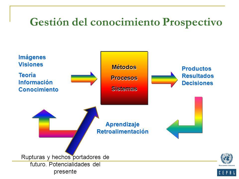 Gestión del conocimiento Prospectivo Imágenes Visiones Teoría Información Conocimiento MétodosProcesosSistemas Productos Resultados Decisiones Aprendi
