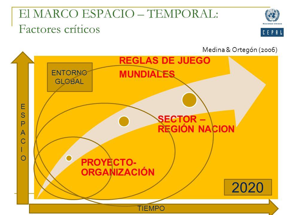 El MARCO ESPACIO – TEMPORAL: Factores críticos PROYECTO- ORGANIZACIÓN SECTOR – REGIÓN NACION REGLAS DE JUEGO MUNDIALES TIEMPO 2020 ENTORNO GLOBAL ESPA