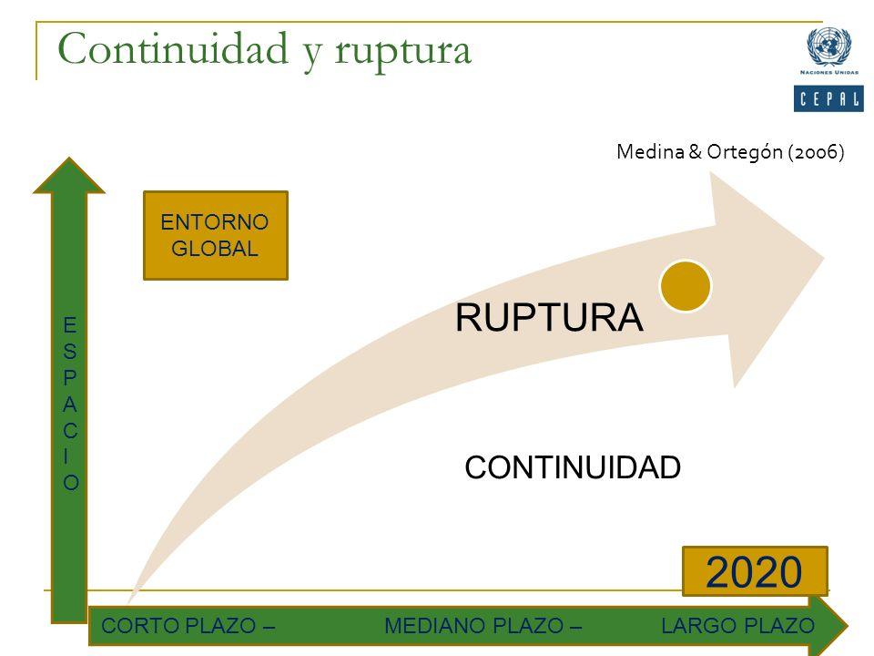 Continuidad y ruptura RUPTURA CORTO PLAZO – MEDIANO PLAZO – LARGO PLAZO 2020 ENTORNO GLOBAL ESPACIOESPACIO Medina & Ortegón (2006) CONTINUIDAD