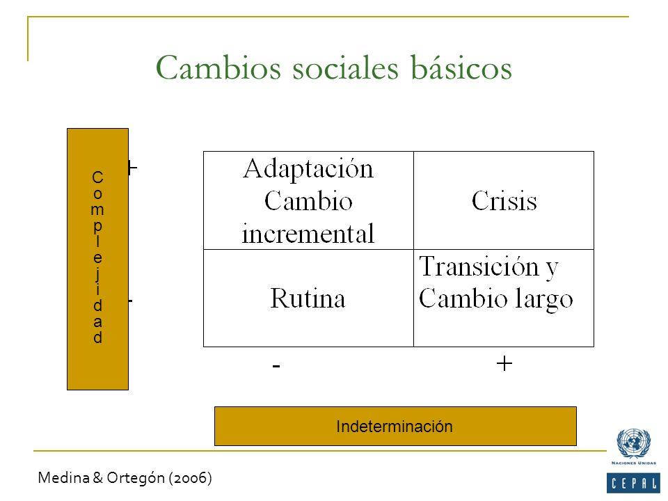 Cambios sociales básicos Indeterminación ComplejidadComplejidad Medina & Ortegón (2006)