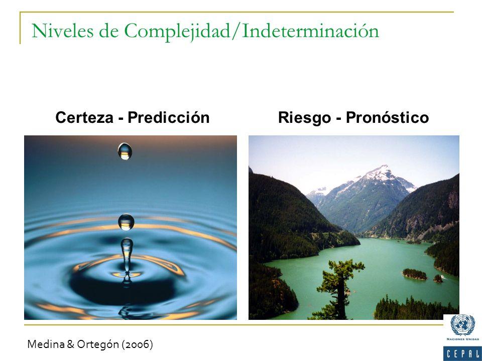 Niveles de Complejidad/Indeterminación Certeza - Predicción Riesgo - Pronóstico Medina & Ortegón (2006)