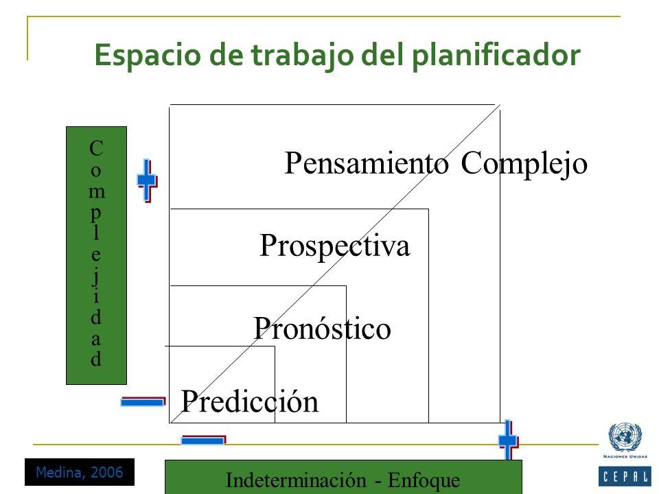 Predicción Pronóstico Prospectiva Pensamiento Complejo Medina, 2006 ComplejidadComplejidad Indeterminación - Enfoque Espacio de trabajo del planificad
