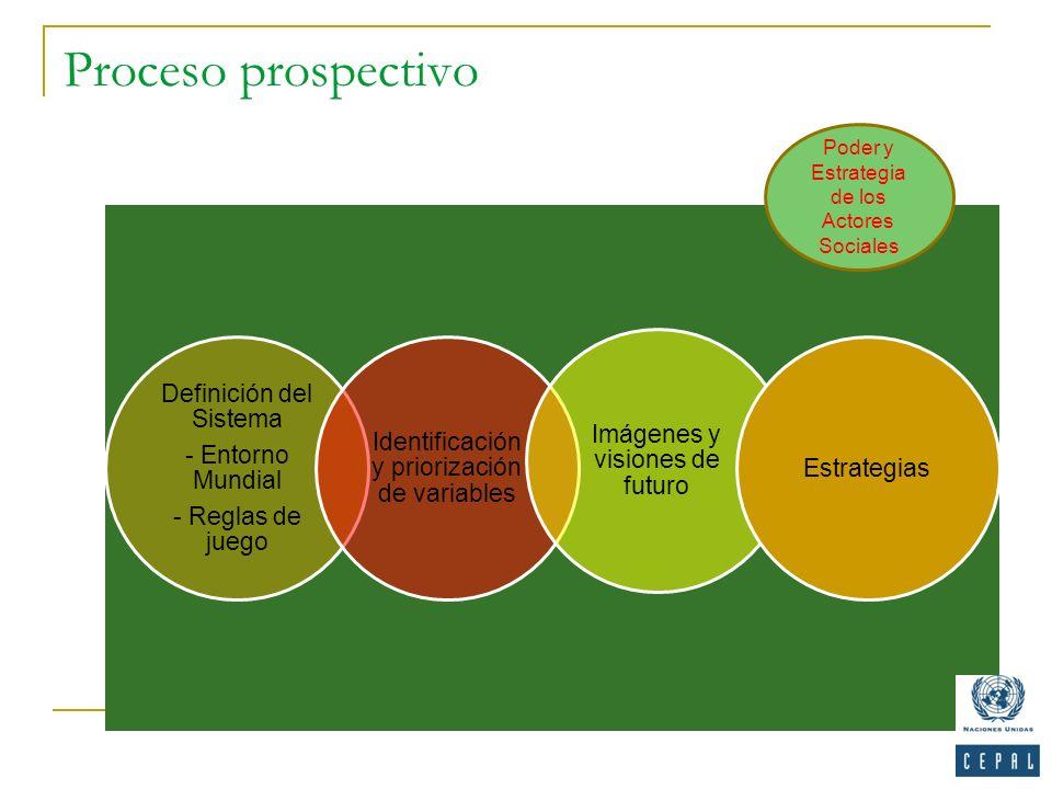 Proceso prospectivo Definición del Sistema - Entorno Mundial - Reglas de juego Identificación y priorización de variables Imágenes y visiones de futur