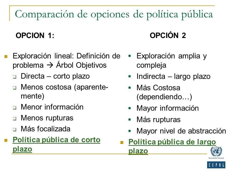Comparación de opciones de política pública OPCION 1: OPCIÓN 2 Exploración lineal: Definición de problema Árbol Objetivos Directa – corto plazo Menos