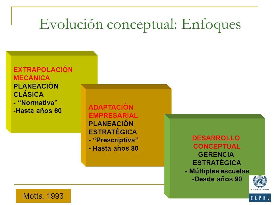 Evolución conceptual: Enfoques 7 EXTRAPOLACIÓN MECÁNICA PLANEACIÓN CLÁSICA - Normativa -Hasta años 60 ADAPTACIÓN EMPRESARIAL PLANEACIÓN ESTRATÉGICA -