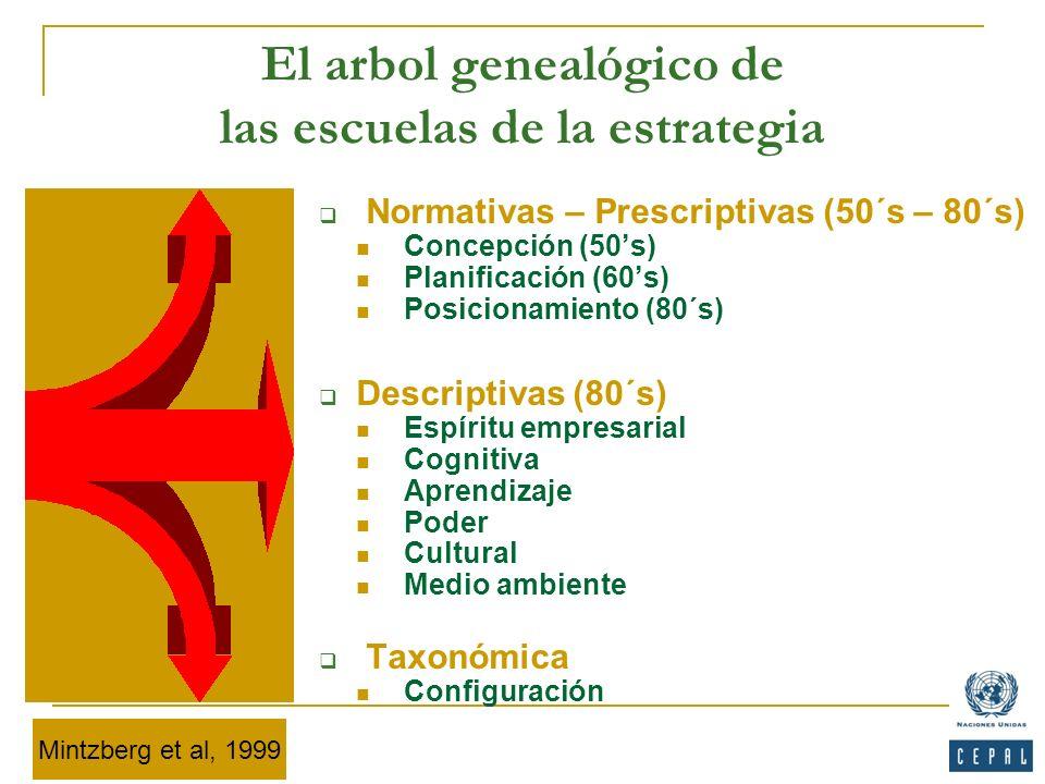 El arbol genealógico de las escuelas de la estrategia Normativas – Prescriptivas (50´s – 80´s) Concepción (50s) Planificación (60s) Posicionamiento (8