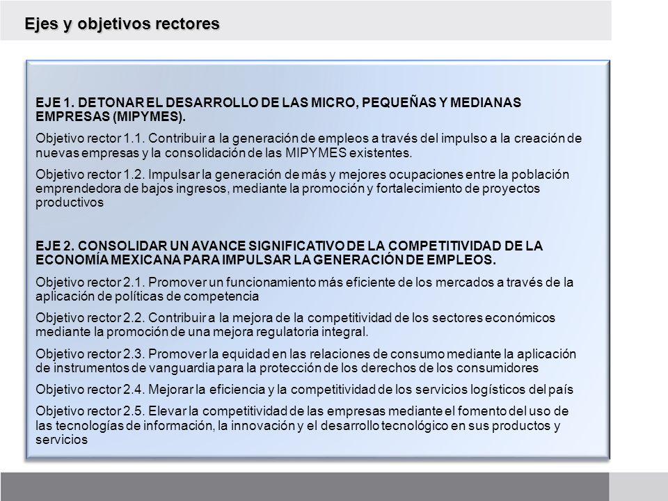 Ejes y objetivos rectores EJE 1. DETONAR EL DESARROLLO DE LAS MICRO, PEQUEÑAS Y MEDIANAS EMPRESAS (MIPYMES). Objetivo rector 1.1. Contribuir a la gene