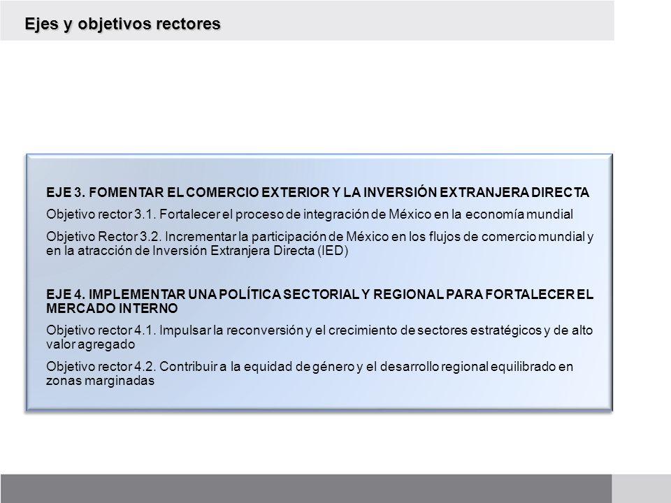 Ejes y objetivos rectores EJE 3. FOMENTAR EL COMERCIO EXTERIOR Y LA INVERSIÓN EXTRANJERA DIRECTA Objetivo rector 3.1. Fortalecer el proceso de integra