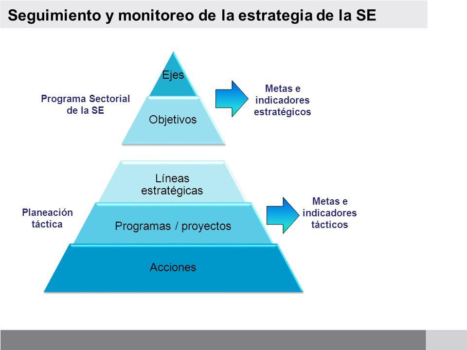Ejes Objetivos Líneas estratégicas Programas / proyectos Acciones Programa Sectorial de la SE Planeación táctica Metas e indicadores estratégicos Meta