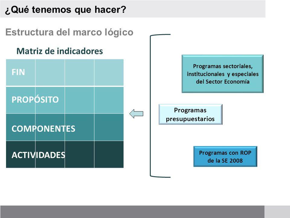 ¿Qué tenemos que hacer? FIN PROPÓSITO COMPONENTES ACTIVIDADES Matriz de indicadores Programas sectoriales, institucionales y especiales del Sector Eco