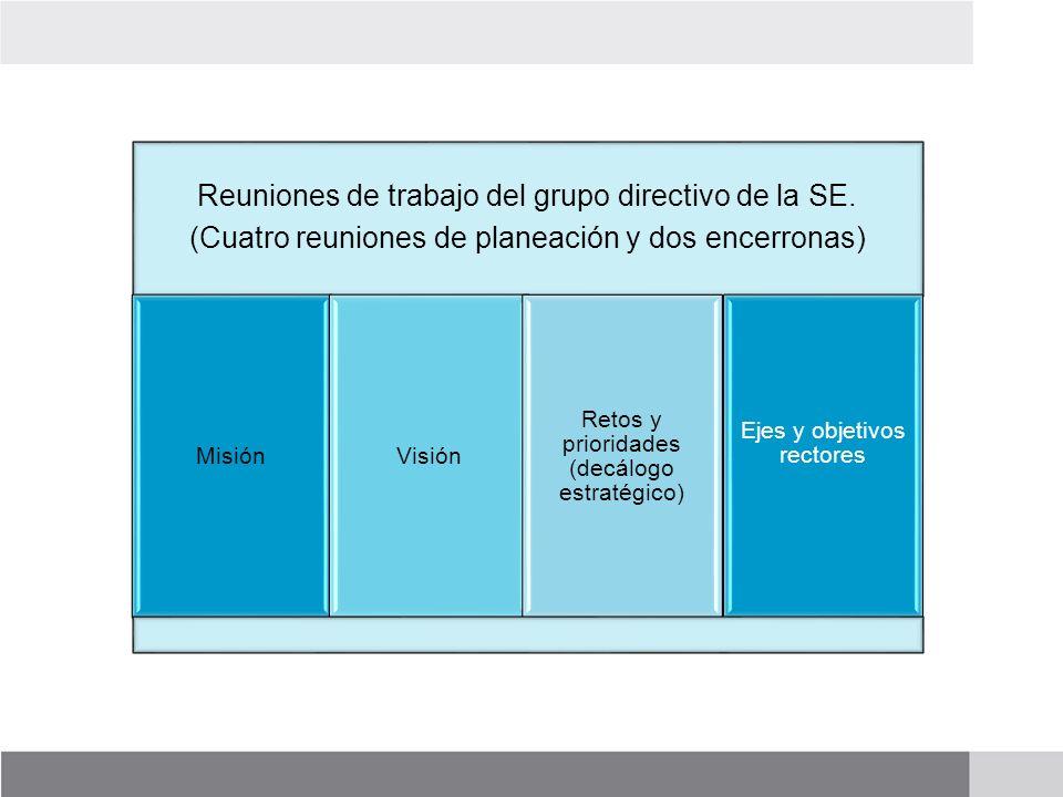 Reuniones de trabajo del grupo directivo de la SE. (Cuatro reuniones de planeación y dos encerronas) MisiónVisión Retos y prioridades (decálogo estrat