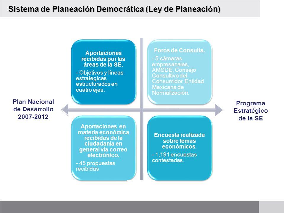 Plan Nacional de Desarrollo 2007-2012 Aportaciones recibidas por las áreas de la SE. - Objetivos y líneas estratégicas estructurados en cuatro ejes. F