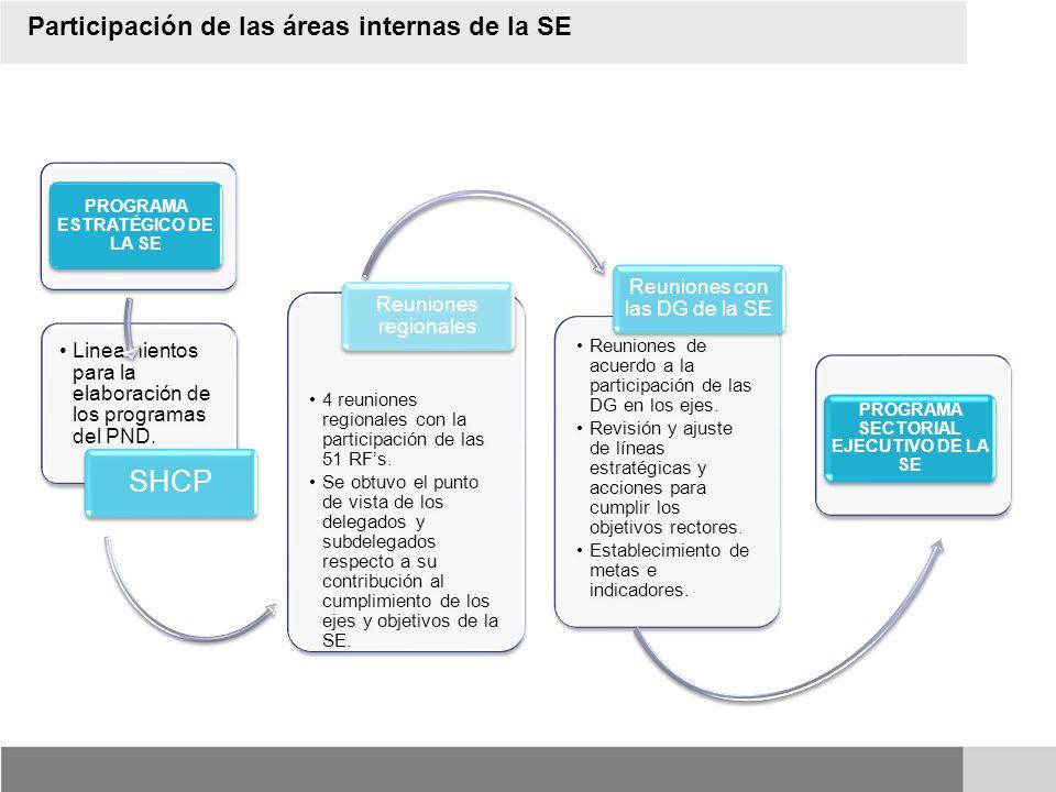 Aportación de la SE al PND 2007-2012 (Programa Estratégico) Lineamientos para la elaboración de los programas del PND. SHCP 4 reuniones regionales con