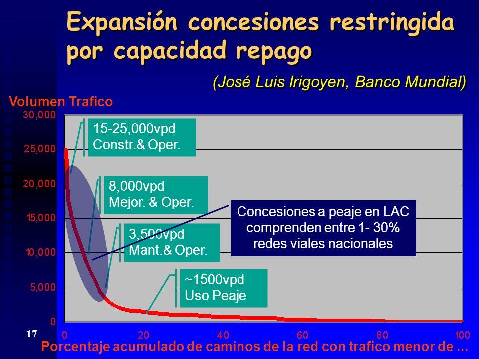 16 TASA DE INTERÉS n Sobre equity (se exige 20% - 30%): rendimiento alternativo n Sobre endeudamiento: influida por riesgo país xxxxxxxxxxxxxxxxxxxxxxxxxxxxxxxxxxxxxxxxxx Con deuda a 20 años: n tasa 10%, deuda 100, cuota 1.00 n tasa 12%, deuda 88, cuota 1.14 n tasa 15%, deuda 74, cuota 1.36 n Sobre equity (se exige 20% - 30%): rendimiento alternativo n Sobre endeudamiento: influida por riesgo país xxxxxxxxxxxxxxxxxxxxxxxxxxxxxxxxxxxxxxxxxx Con deuda a 20 años: n tasa 10%, deuda 100, cuota 1.00 n tasa 12%, deuda 88, cuota 1.14 n tasa 15%, deuda 74, cuota 1.36