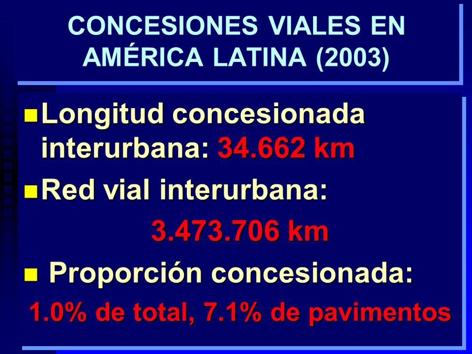 3 CONCESIONES VIALES EN AMÉRICA LATINA (2003) n Longitud concesionada interurbana: 34.662 km n Red vial interurbana: 3.473.706 km n Proporción concesionada: 1.0% de total, 7.1% de pavimentos n Longitud concesionada interurbana: 34.662 km n Red vial interurbana: 3.473.706 km n Proporción concesionada: 1.0% de total, 7.1% de pavimentos
