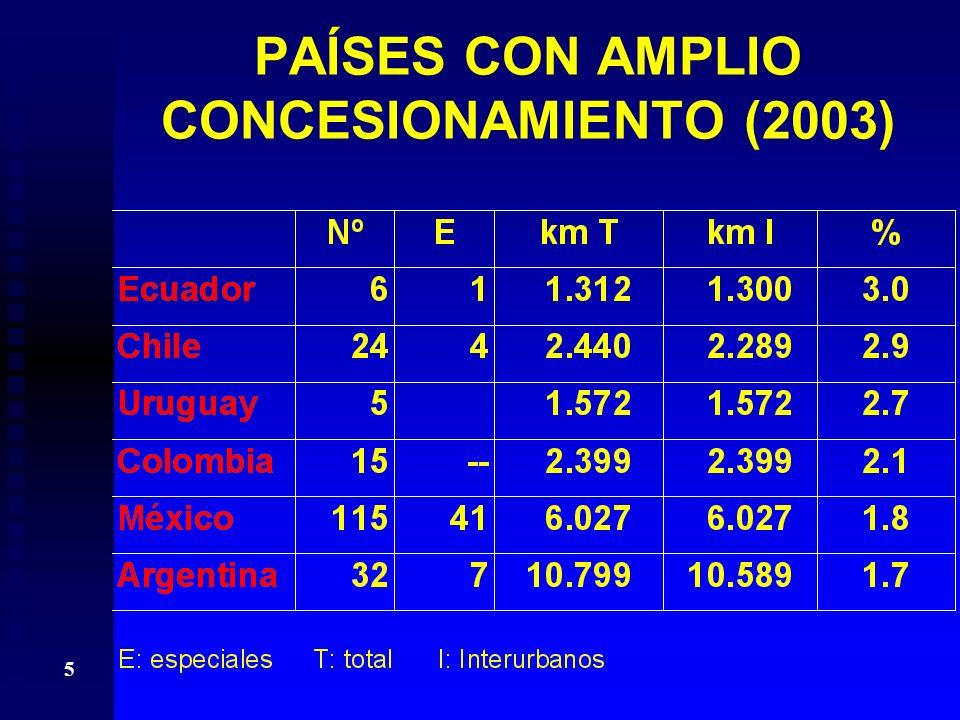 5 PAÍSES CON AMPLIO CONCESIONAMIENTO (2003)