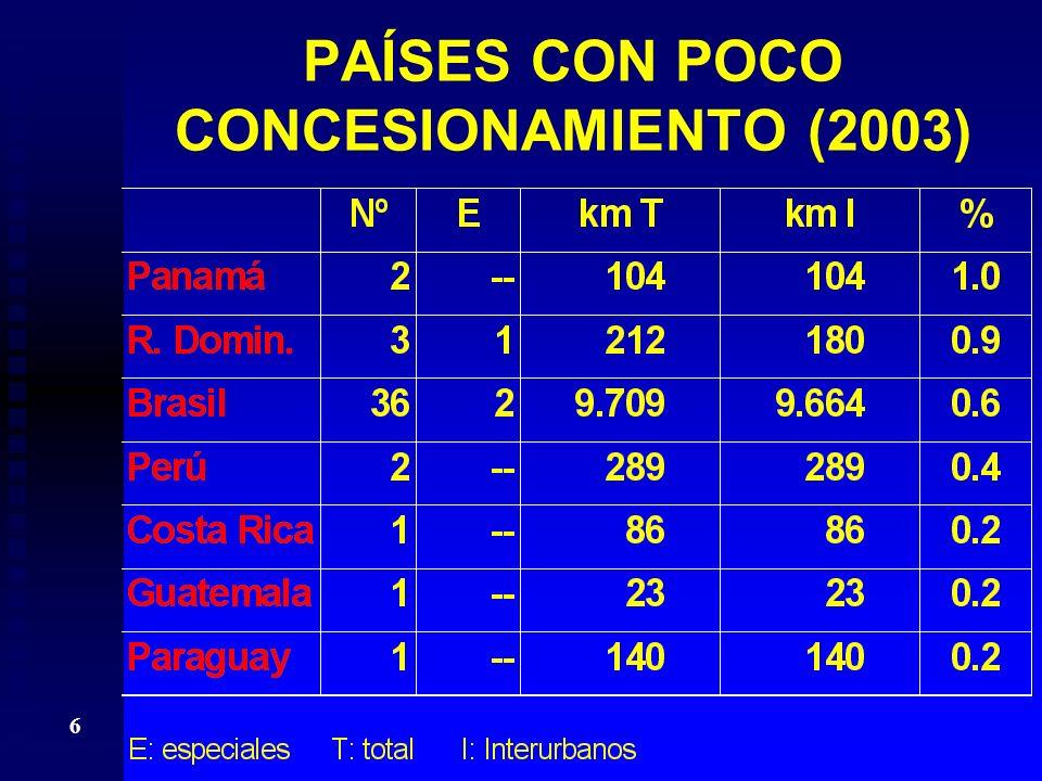 6 PAÍSES CON POCO CONCESIONAMIENTO (2003)