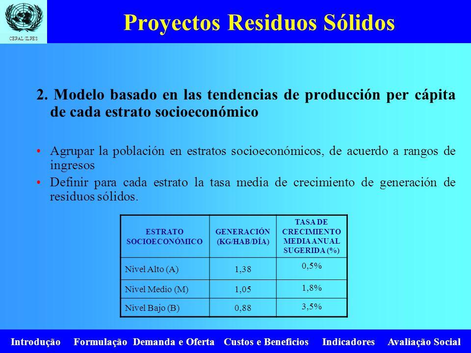 CEPAL/ILPES Introdução Formulação Demanda e Oferta Custos e Beneficios Indicadores Avaliação Social Proyectos Residuos Sólidos 2. Modelo basado en las