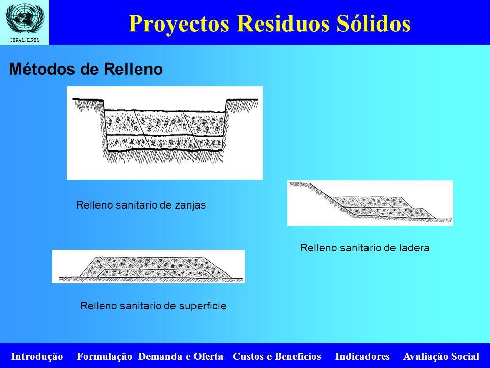 CEPAL/ILPES Introdução Formulação Demanda e Oferta Custos e Beneficios Indicadores Avaliação Social Proyectos Residuos Sólidos Relleno sanitario de za