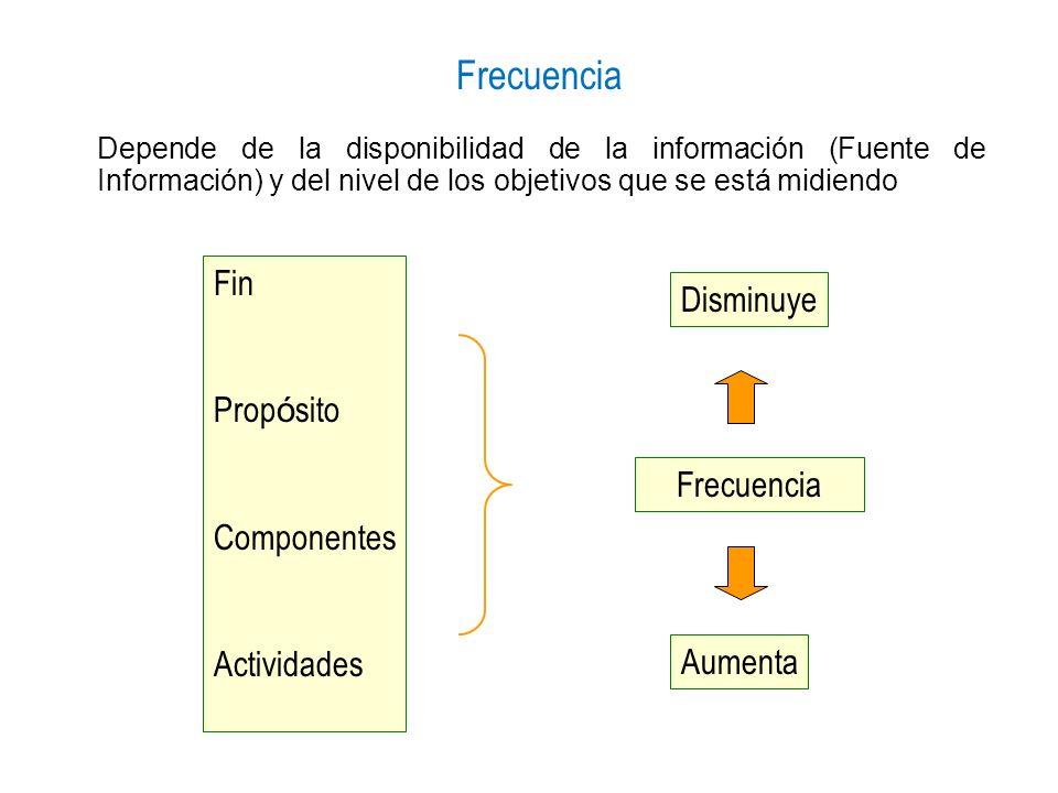 Frecuencia Fin Prop ó sito Componentes Actividades Frecuencia Disminuye Aumenta Depende de la disponibilidad de la información (Fuente de Información)