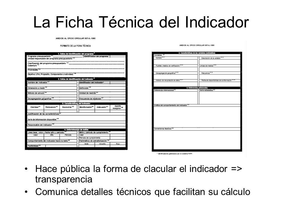 La Ficha Técnica del Indicador Hace pública la forma de clacular el indicador => transparencia Comunica detalles técnicos que facilitan su cálculo
